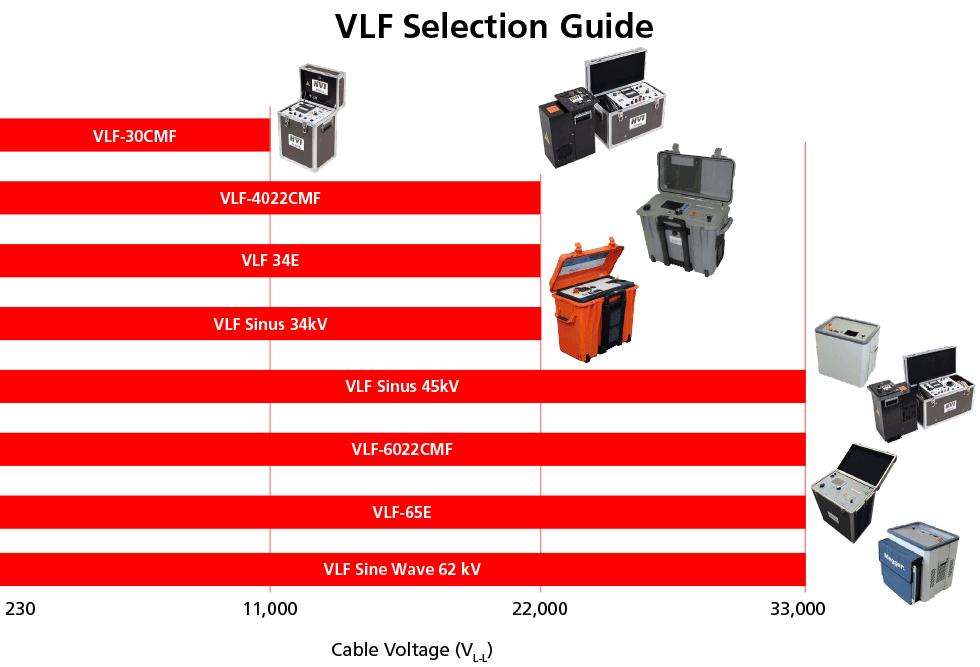 VLF Selection Guide